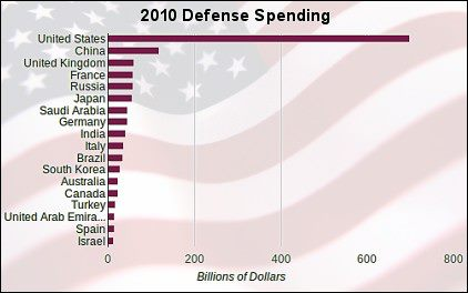2010 Defense Spending