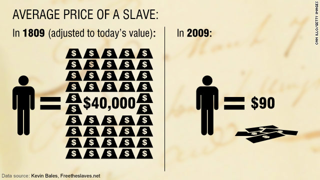 Average price for a slave