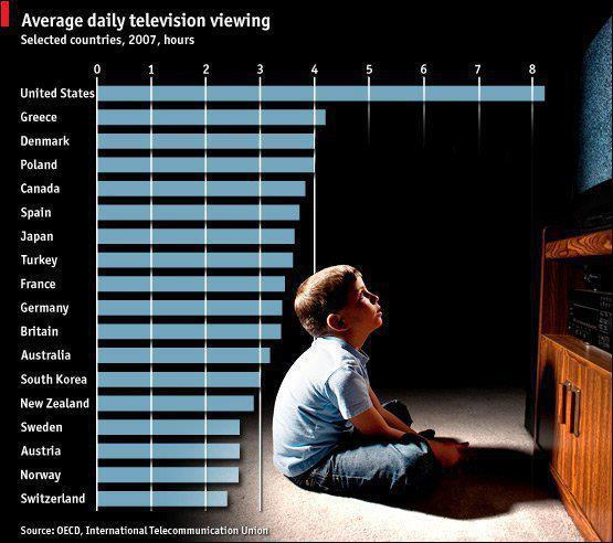 Average daily television viewing chart
