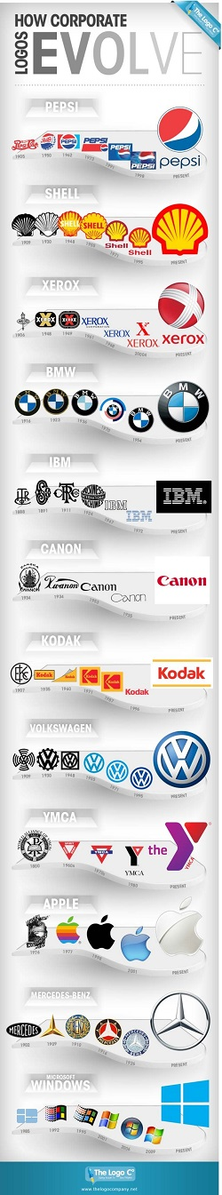 How corporate logos have evolve