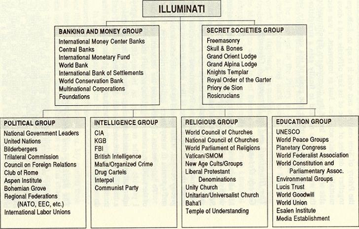 Illuminati groups