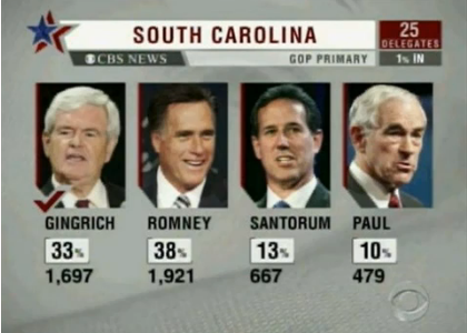 With 1% of the votes in during the South Carolina primaries, a small sample of exit polling clearly shows Mitt Romney in the lead, but CBS News (and other stations using the same data), call the election in favor of Newt Gingrich.