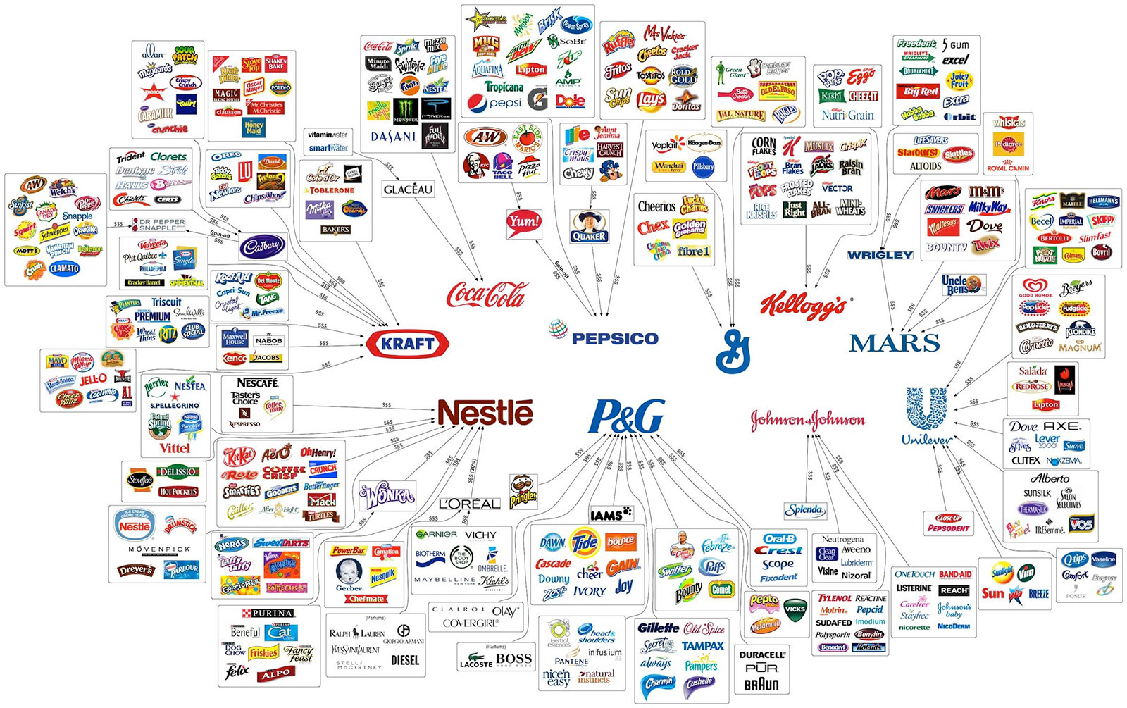 Food brand ownership