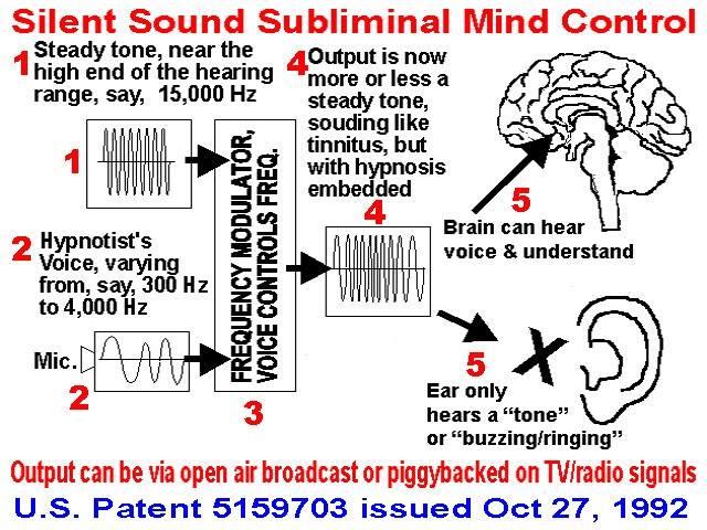 Tinfoil Hat » Voice to Skull (V2K)